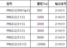 精度等级C1=0.04%