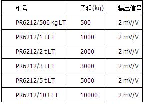 精度等级LT=0.25%,高温版本,可在180°C下操作