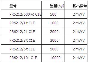 精度等级C1=0.04%,防爆版本