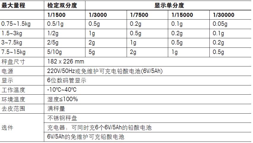 托利多BPA121-2220防潮电子计重秤参数